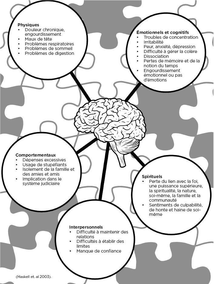 physical, emotional/cognitive, behavioural, spiritual, interpersonal