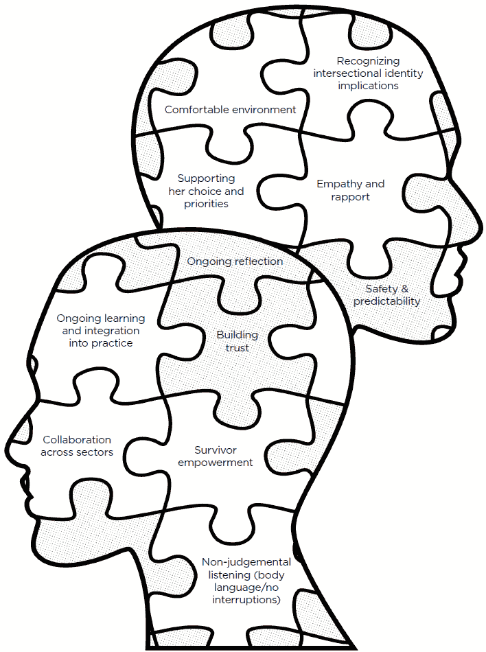 2 heads with puzzle pieces and text